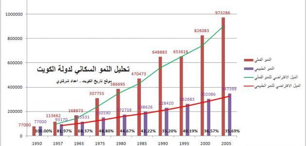 صورة كم يبلغ عدد سكان الكويت