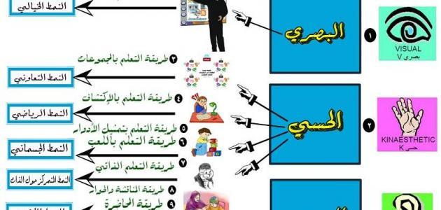 صورة جديد طرق وأساليب التدريس الحديثة