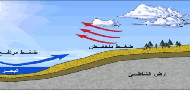 صورة جديد العوامل المؤثرة في الضغط الجوي