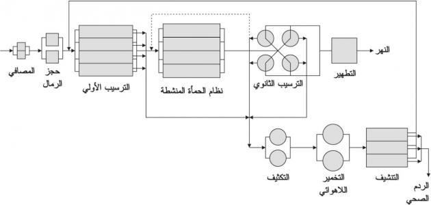صورة جديد مراحل تنقية المياه