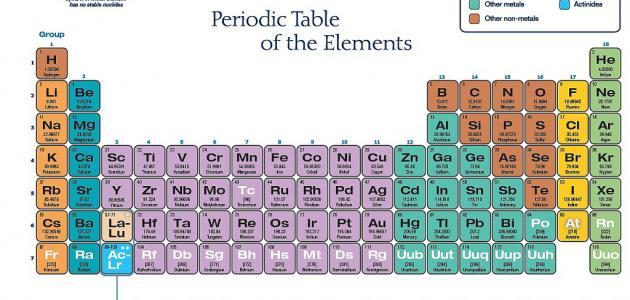 صورة جديد بحث عن تصنيف العناصر