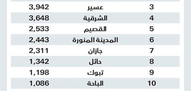 صورة جديد كم عدد محافظات السعودية