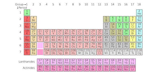 صورة جديد الجدول الدوري للعناصر