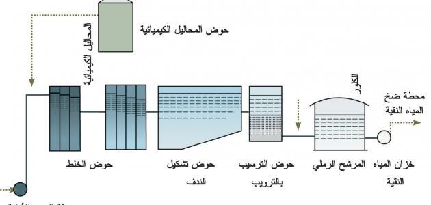 صورة جديد طرق معالجة المياه المستعملة