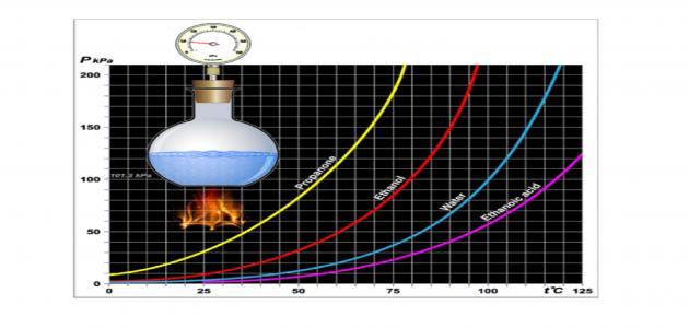 صورة جديد الضغط البخاري ودرجة الغليان