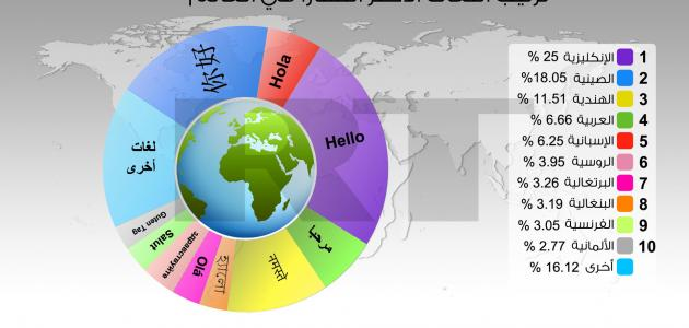 صورة جديد أصعب لغات العالم بالترتيب