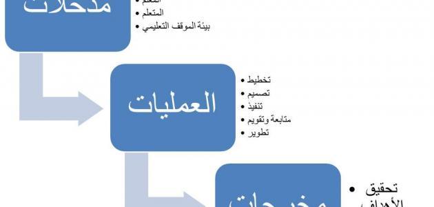صورة جديد مكونات النظام التعليمي