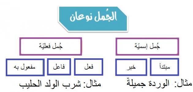 صورة جديد مكونات الجملة في اللغة العربية