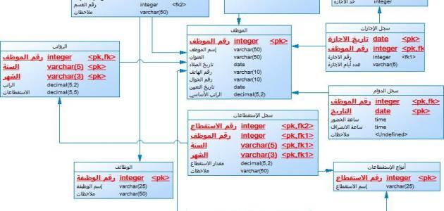 صورة جديد تحليل نظام شؤون الموظفين