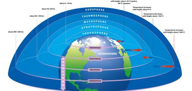 صورة جديد ما هو الغلاف الجوي