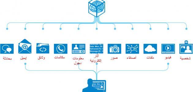 صورة جديد مفهوم المعلوماتية