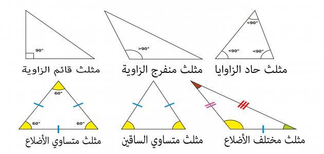 صورة انواع المثلثات