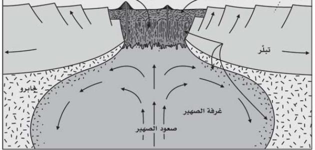 صورة نظرية تكتونية الصفائح