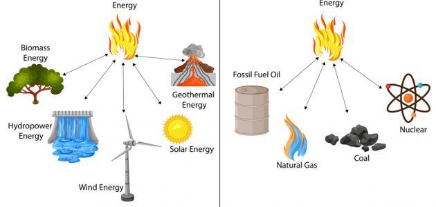 صورة ما هو مصدر الكهرباء