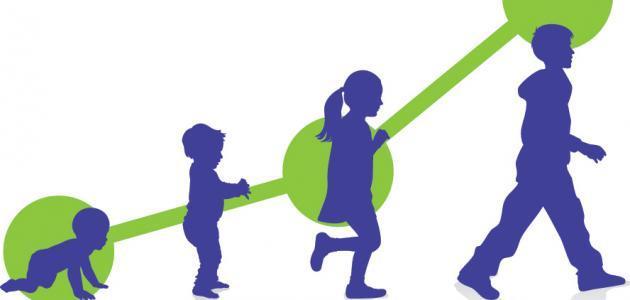 صورة النمو في علم النفس